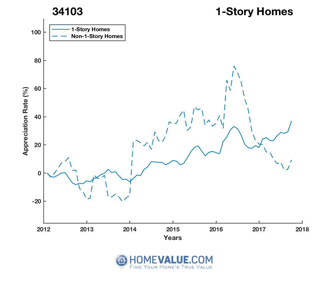 1 Story Homes have appreciated 53% faster since 03/15/2015.