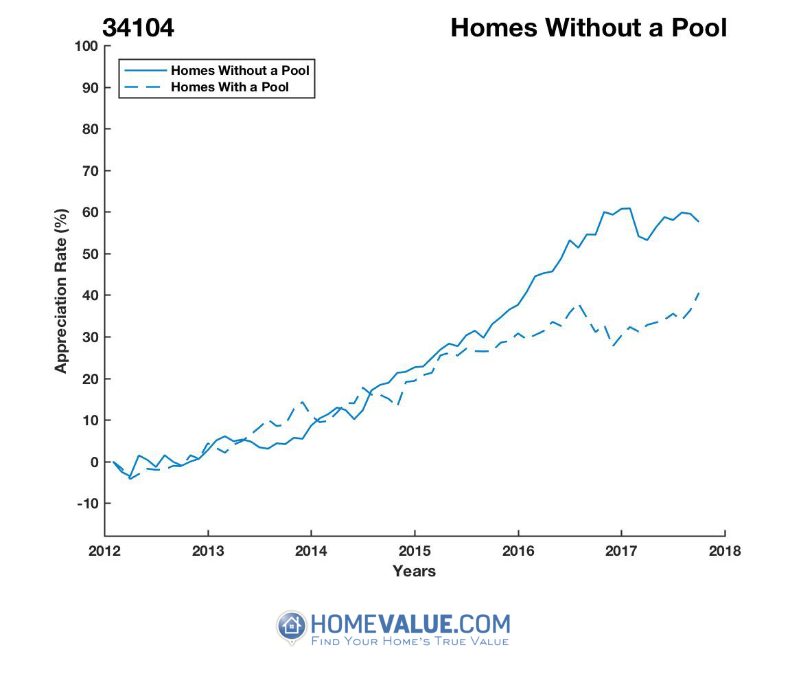 Homes Without A Pool Homes have appreciated 12% faster since 03/15/2015.