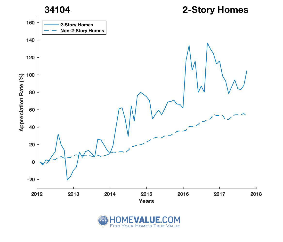 2 Stories Homes have appreciated 54% faster since 03/15/2013.