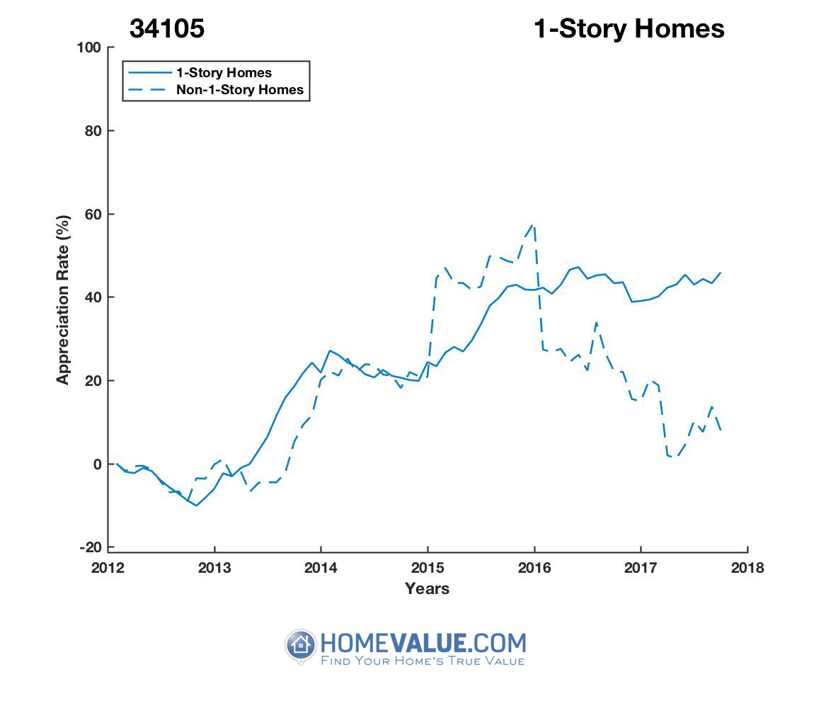 1 Story Homes have appreciated 41% faster since 09/15/2012.