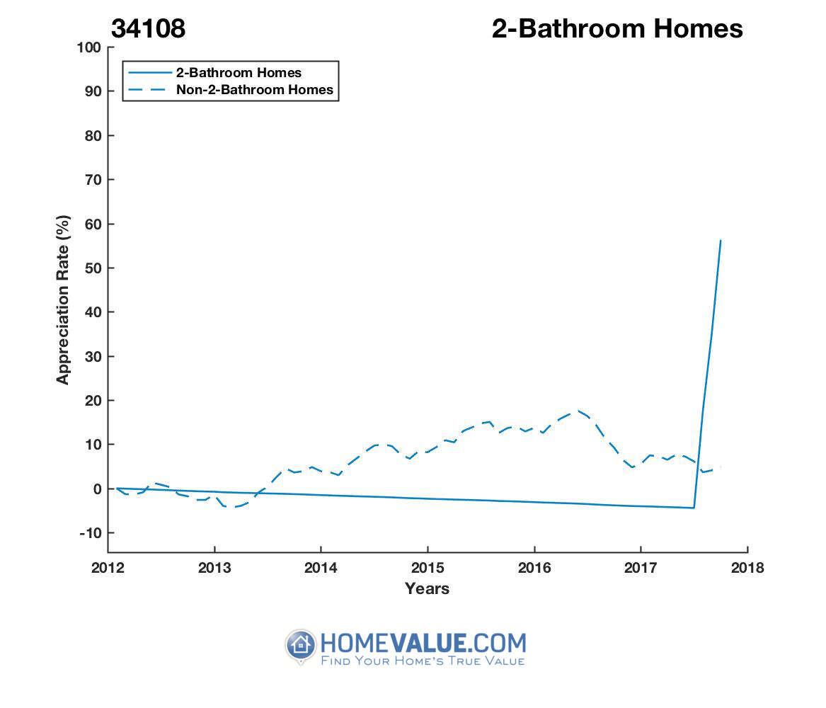 2 Bathrooms Homes have appreciated 71% faster since 03/15/2016.