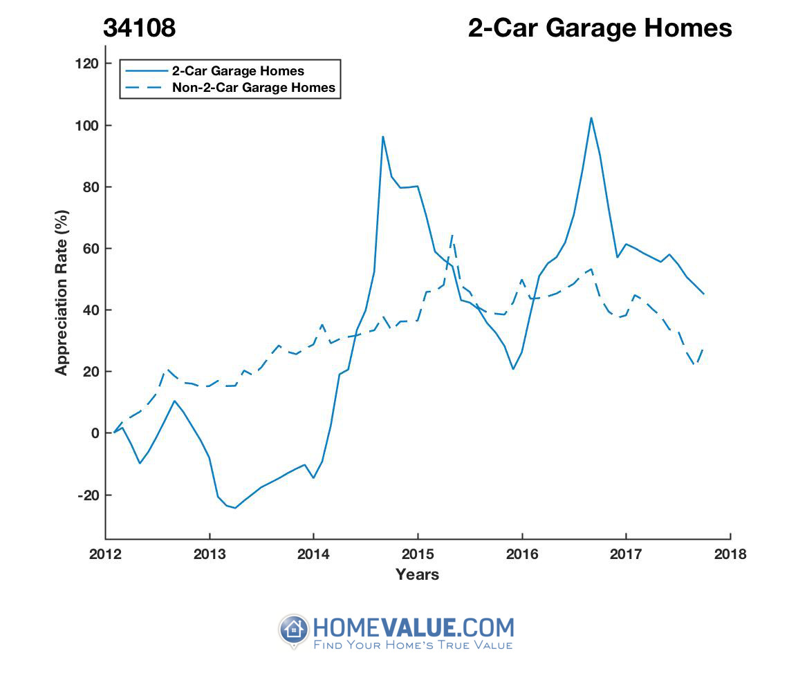 2 Car Garage Homes have appreciated 79% faster since 03/15/2013.