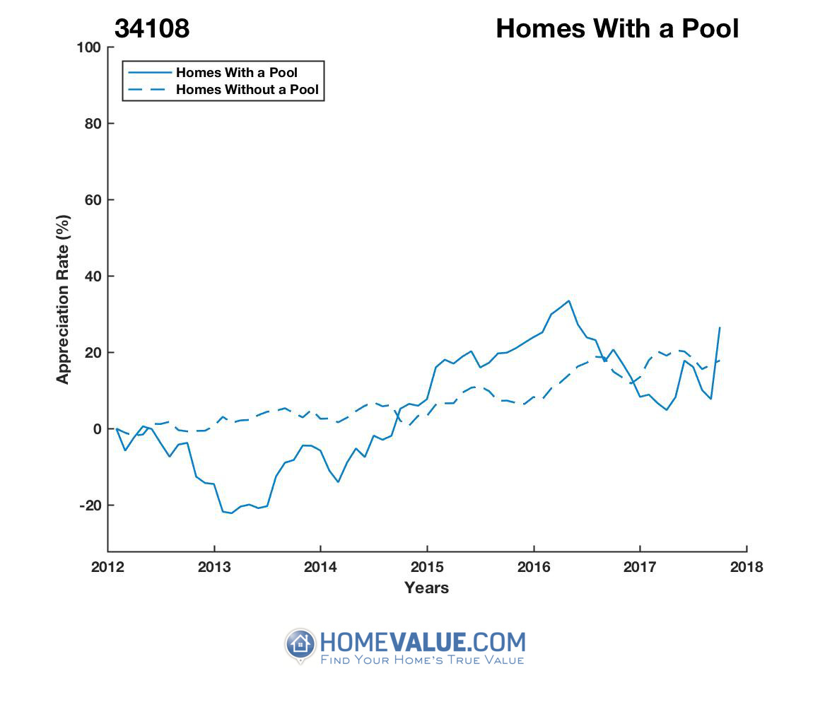 1 Homes With A Pool Homes have appreciated 44% faster since 03/15/2013.