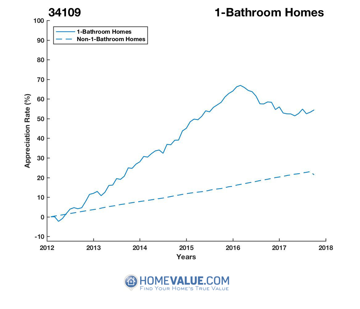 1 Bathroom Homes have appreciated 38% faster since 03/15/2012.