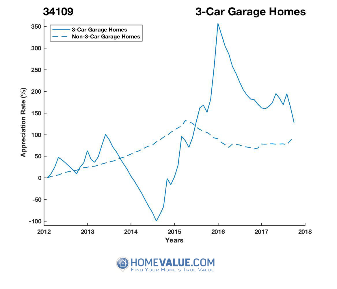 3 Car Garage Homes have appreciated 6.8x faster since 09/15/2014.