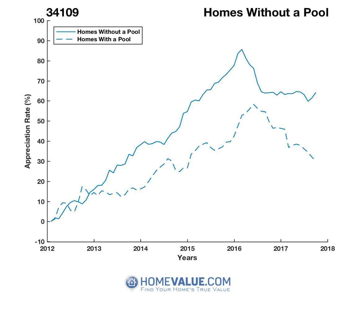Homes Without A Pool Homes have appreciated 40% faster since 03/15/2012.