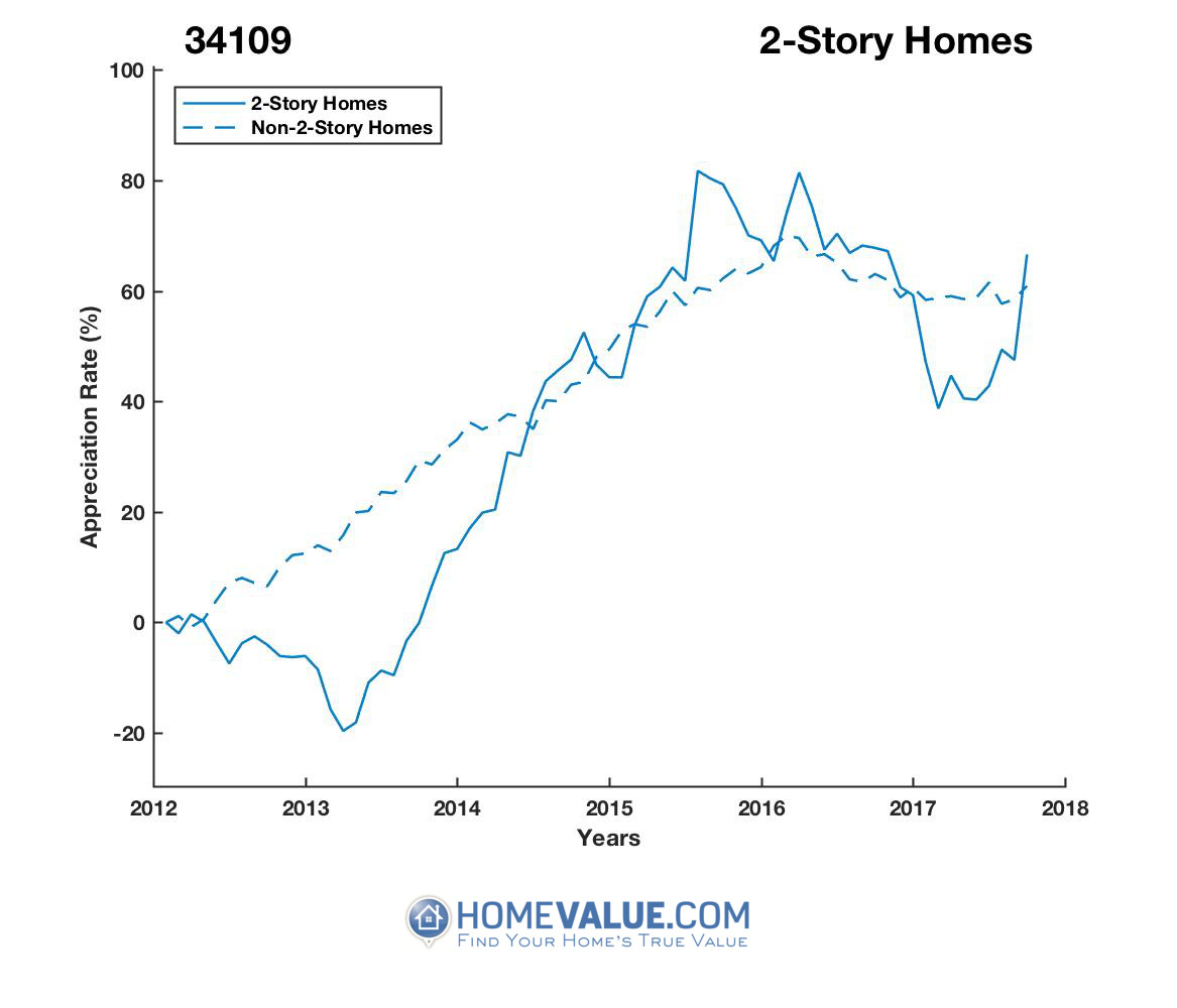 2 Stories Homes have appreciated 68% faster since 03/15/2013.