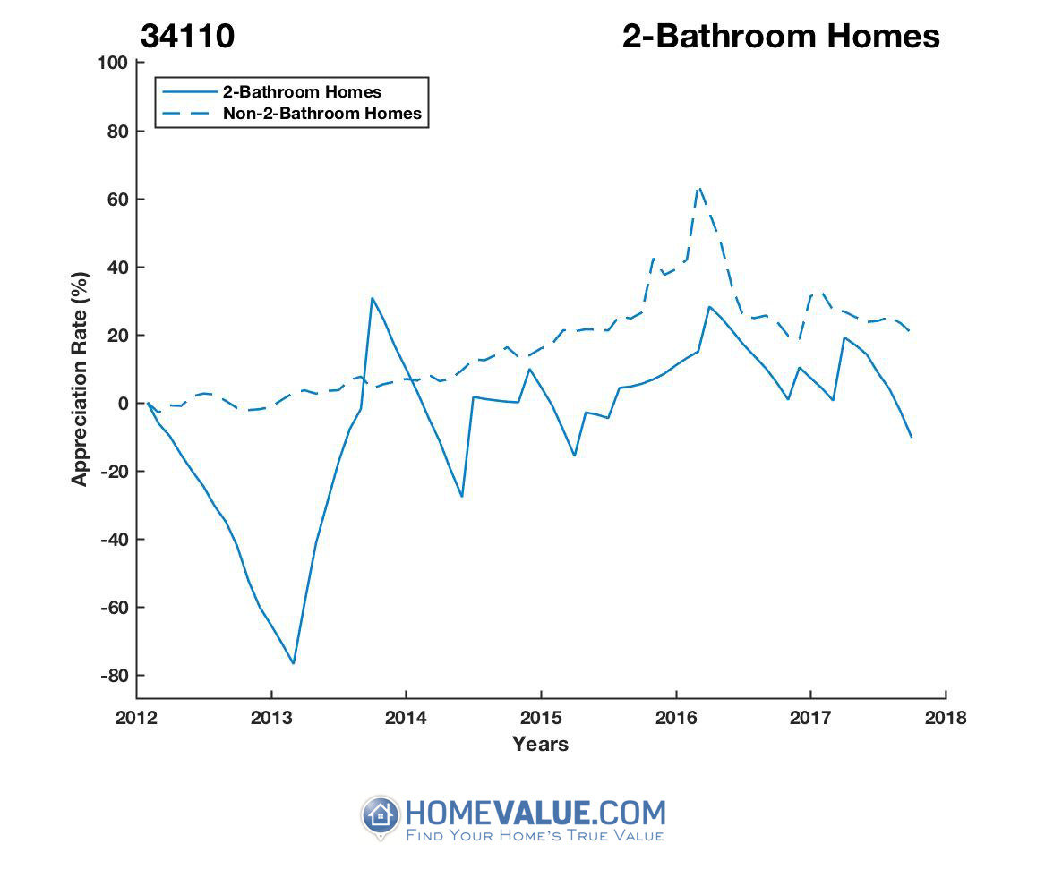 2 Bathrooms Homes have appreciated 2.0x faster since 03/15/2013.