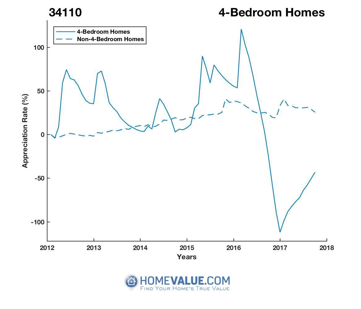 4 Bedrooms Homes have appreciated 3.3x faster since 03/15/2017.