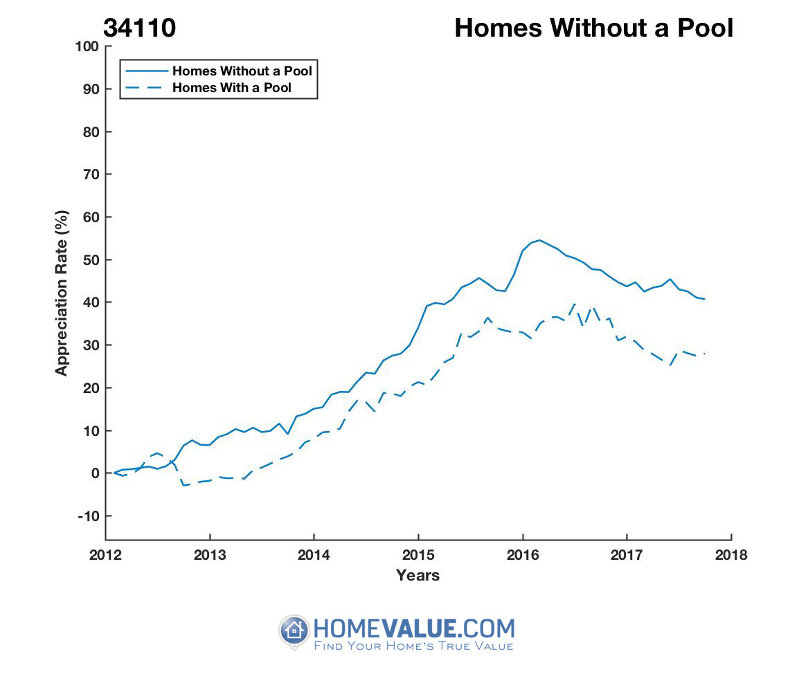 Homes Without A Pool Homes have appreciated 11% faster since 03/15/2012.