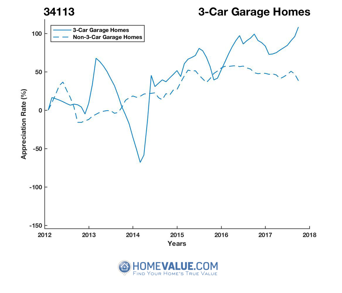 3 Car Garage Homes have appreciated 4.9x faster since 03/15/2014.