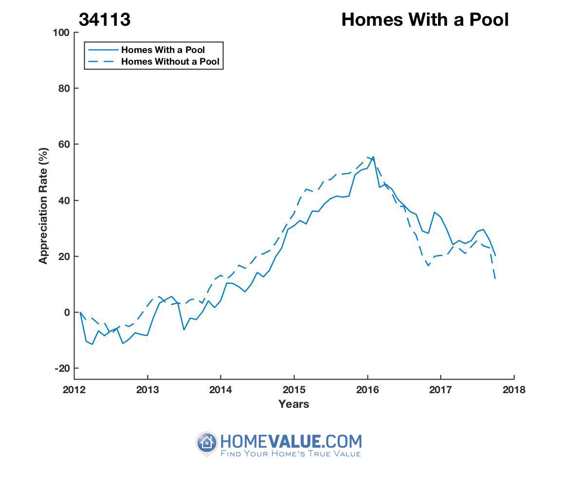 1 Homes With A Pool Homes have appreciated 22% faster since 03/15/2012.