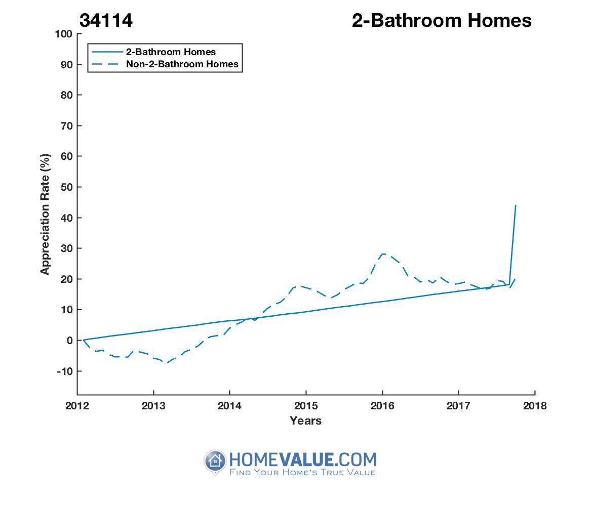 2 Bathrooms Homes have appreciated 31% faster since 03/15/2016.