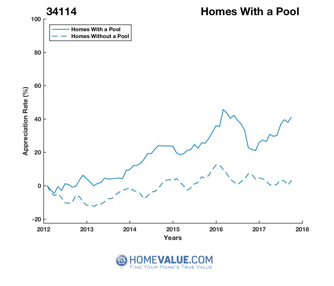 1 Homes With A Pool Homes have appreciated 38% faster since 03/15/2012.