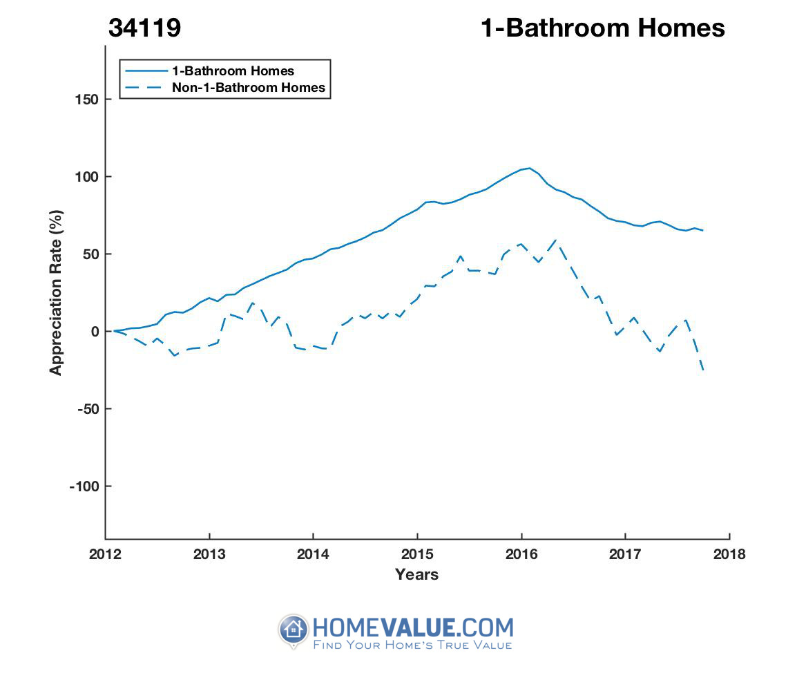 1 Bathroom Homes have appreciated 6.5x faster since 03/15/2017.