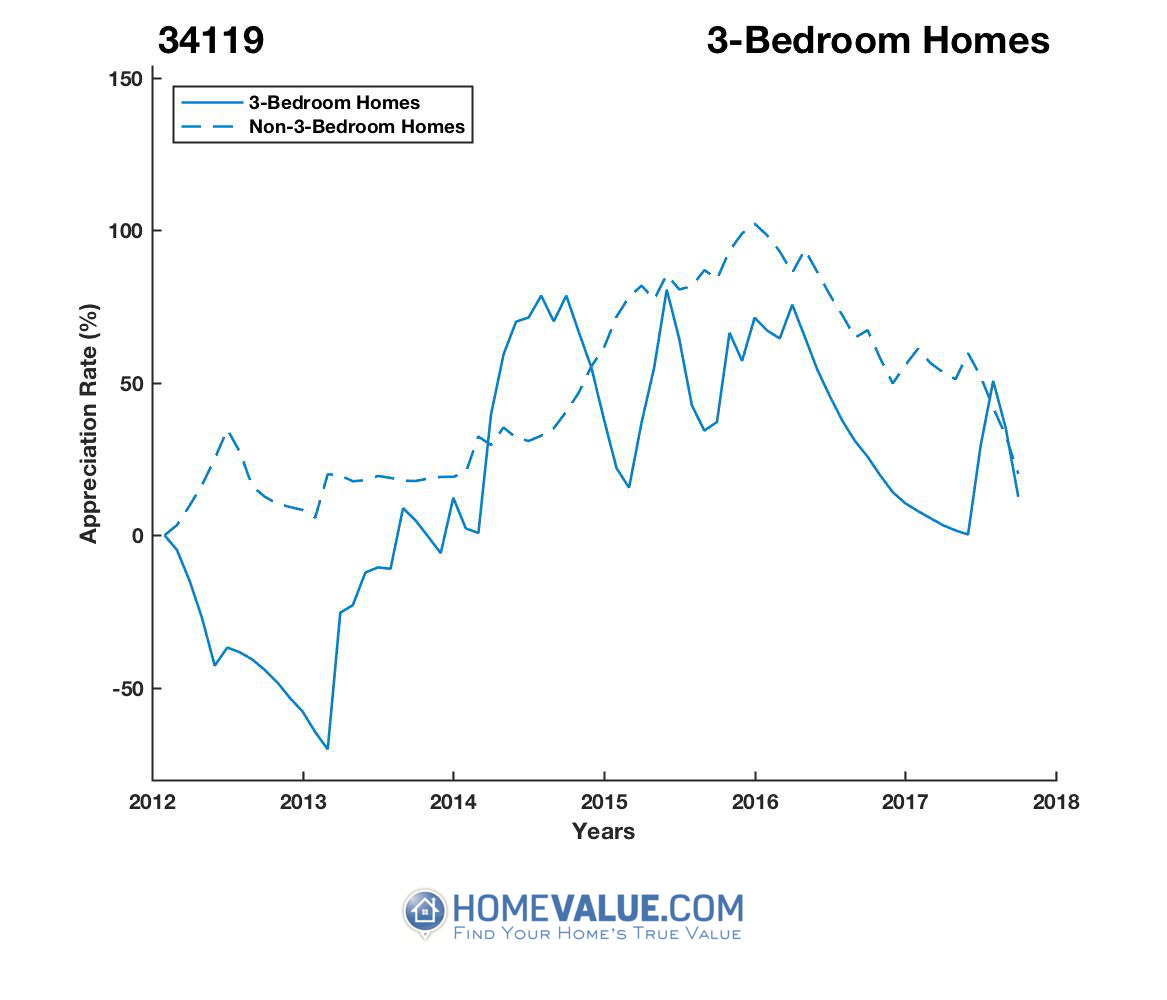 3 Bedrooms Homes have appreciated 95% faster since 09/15/2012.
