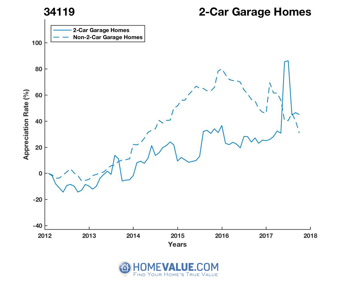 2 Car Garage Homes have appreciated 52% faster since 03/15/2015.