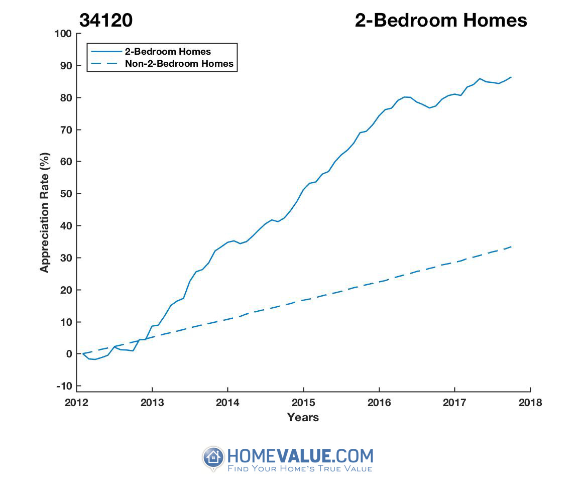2 Bedrooms Homes have appreciated 58% faster since 03/15/2012.