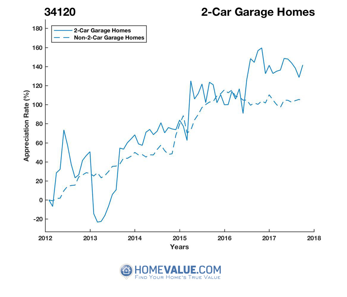 2 Car Garage Homes have appreciated 2.5x faster since 03/15/2013.