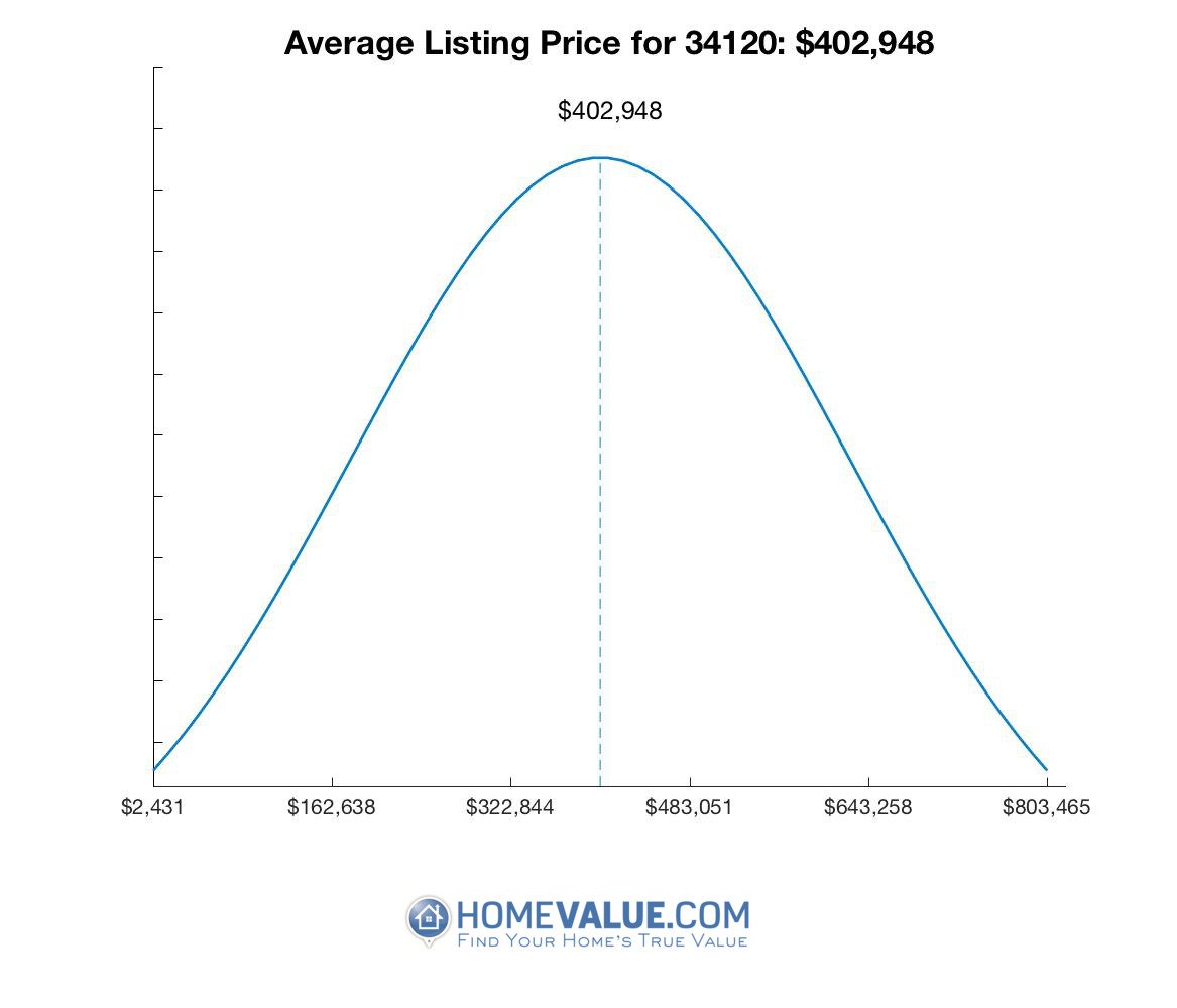 Average List Price 34120