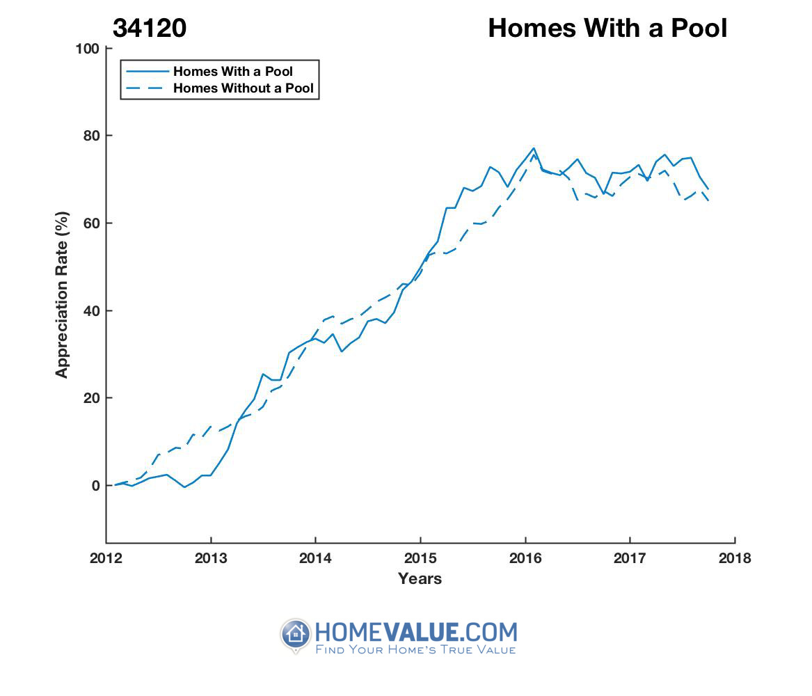 1 Homes With A Pool Homes have appreciated 16% faster since 09/15/2012.