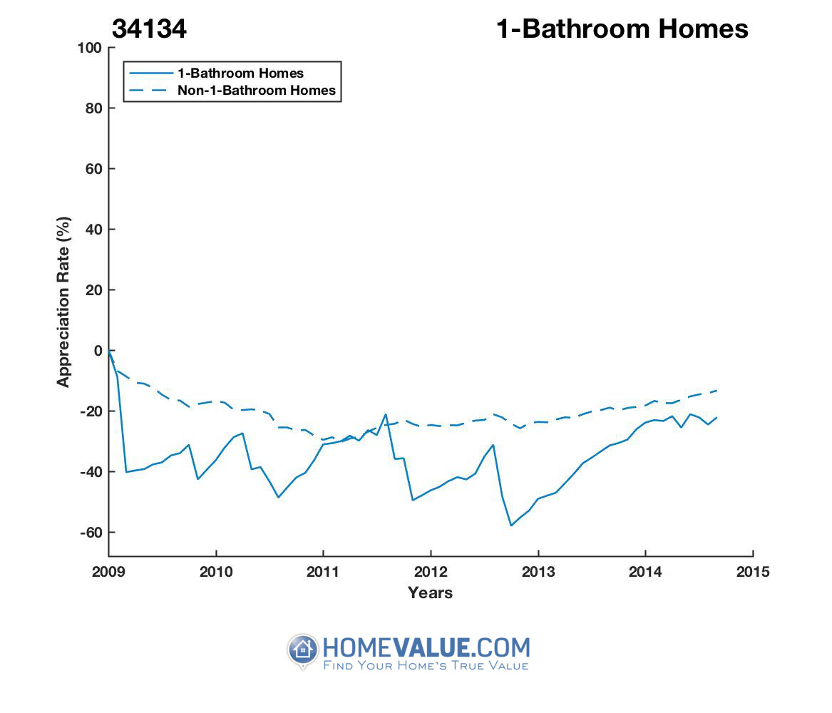 1 Bathroom Homes have appreciated 40% faster since 09/15/2012.