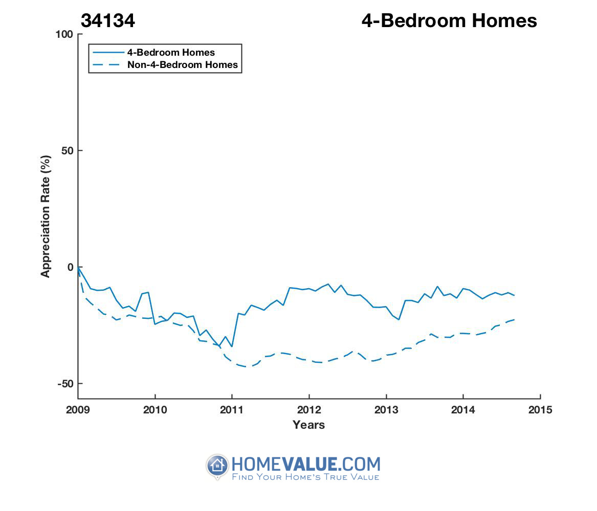 4 Bedrooms Homes have appreciated 43% faster since 09/15/2016.