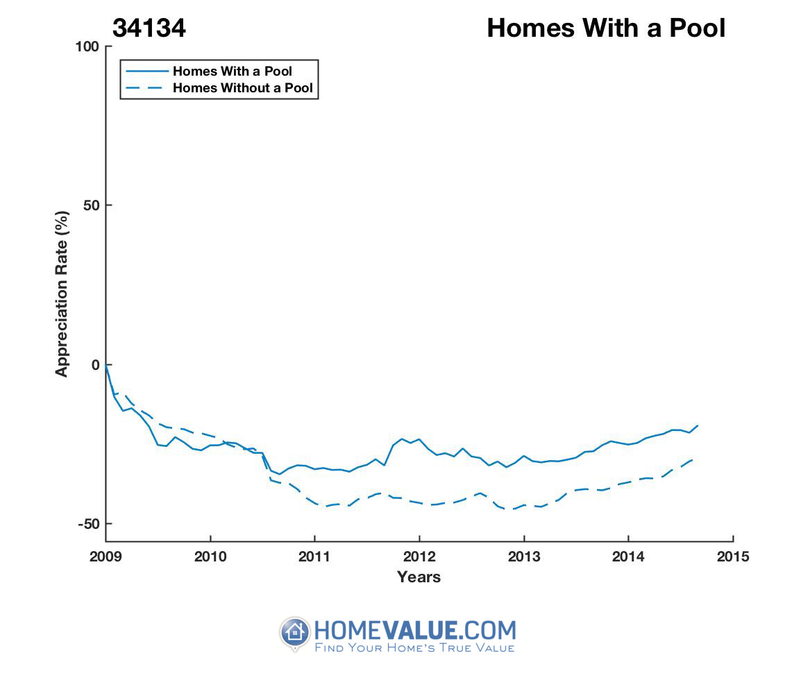1 Homes With A Pool Homes have appreciated 14% faster since 09/15/2016.
