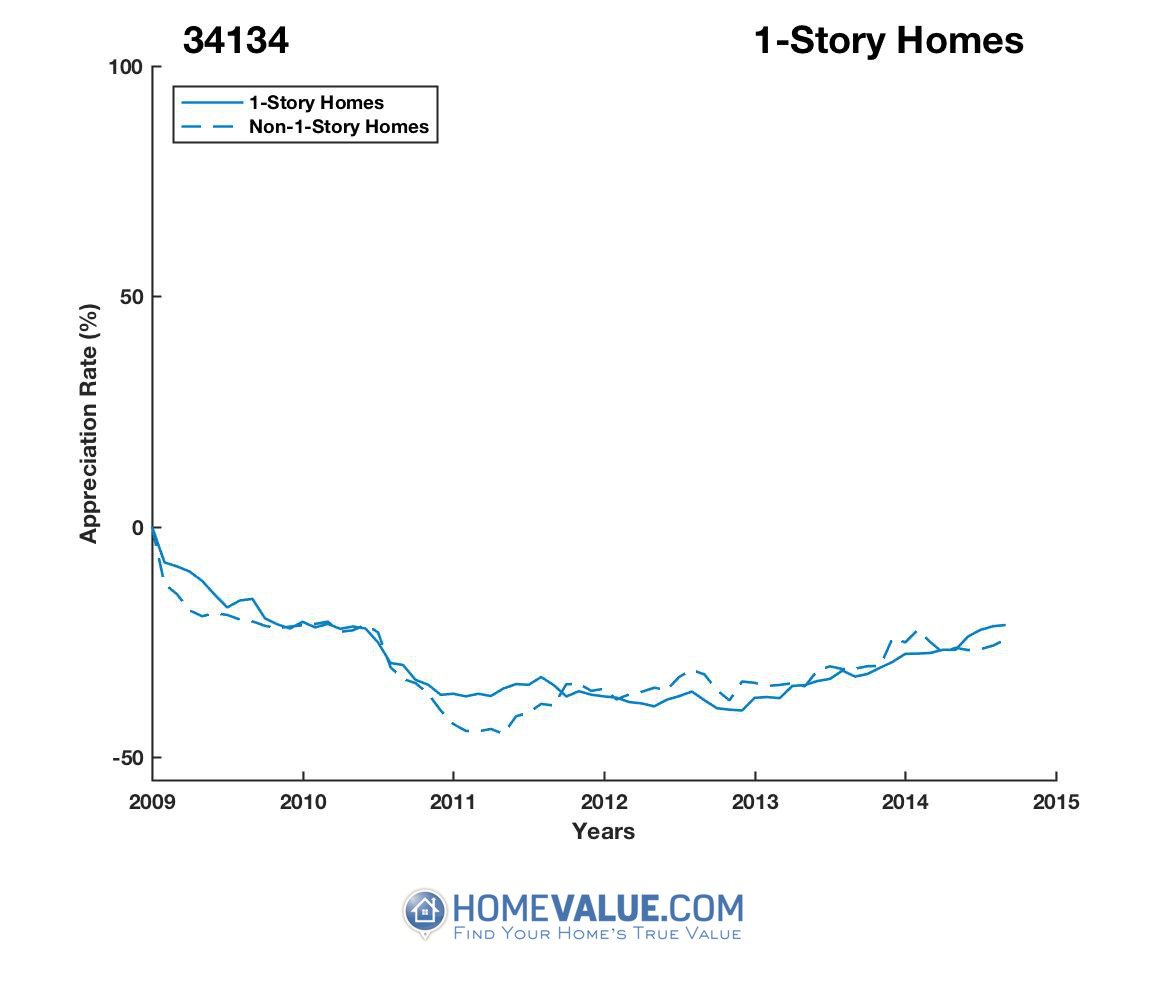 1 Story Homes have appreciated 50% faster since 09/15/2012.