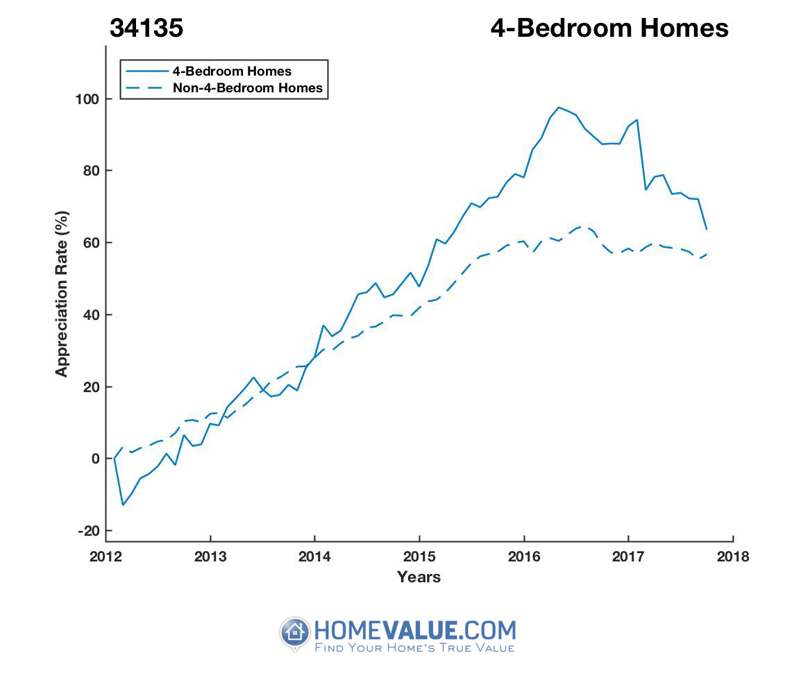 4 Bedrooms Homes have appreciated 27% faster since 03/15/2012.
