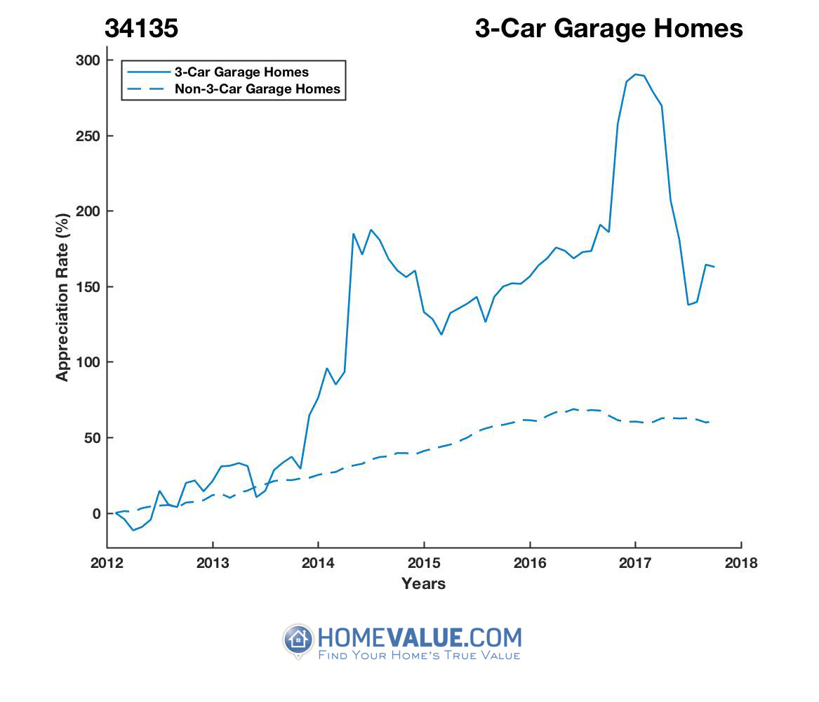3 Car Garage Homes have appreciated 2.4x faster since 03/15/2012.