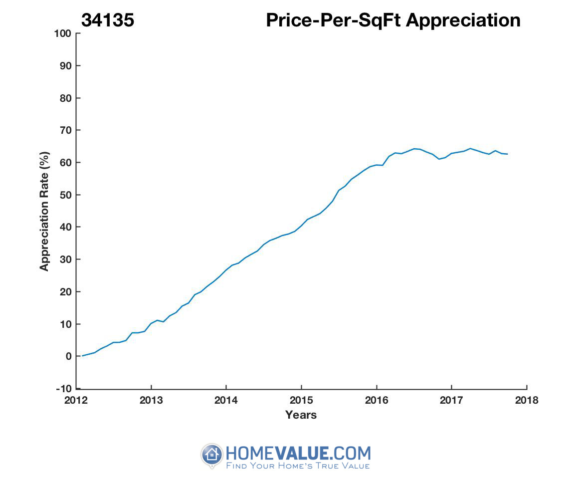 Average Price Per Sq.Ft. 34135