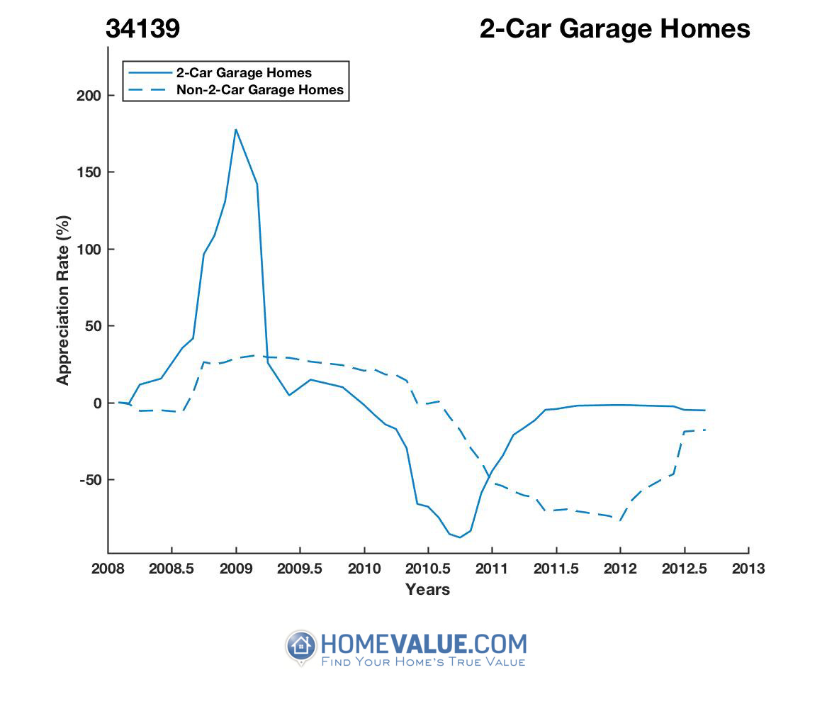 2 Car Garage Homes have appreciated 2.1x faster since 07/15/2012.