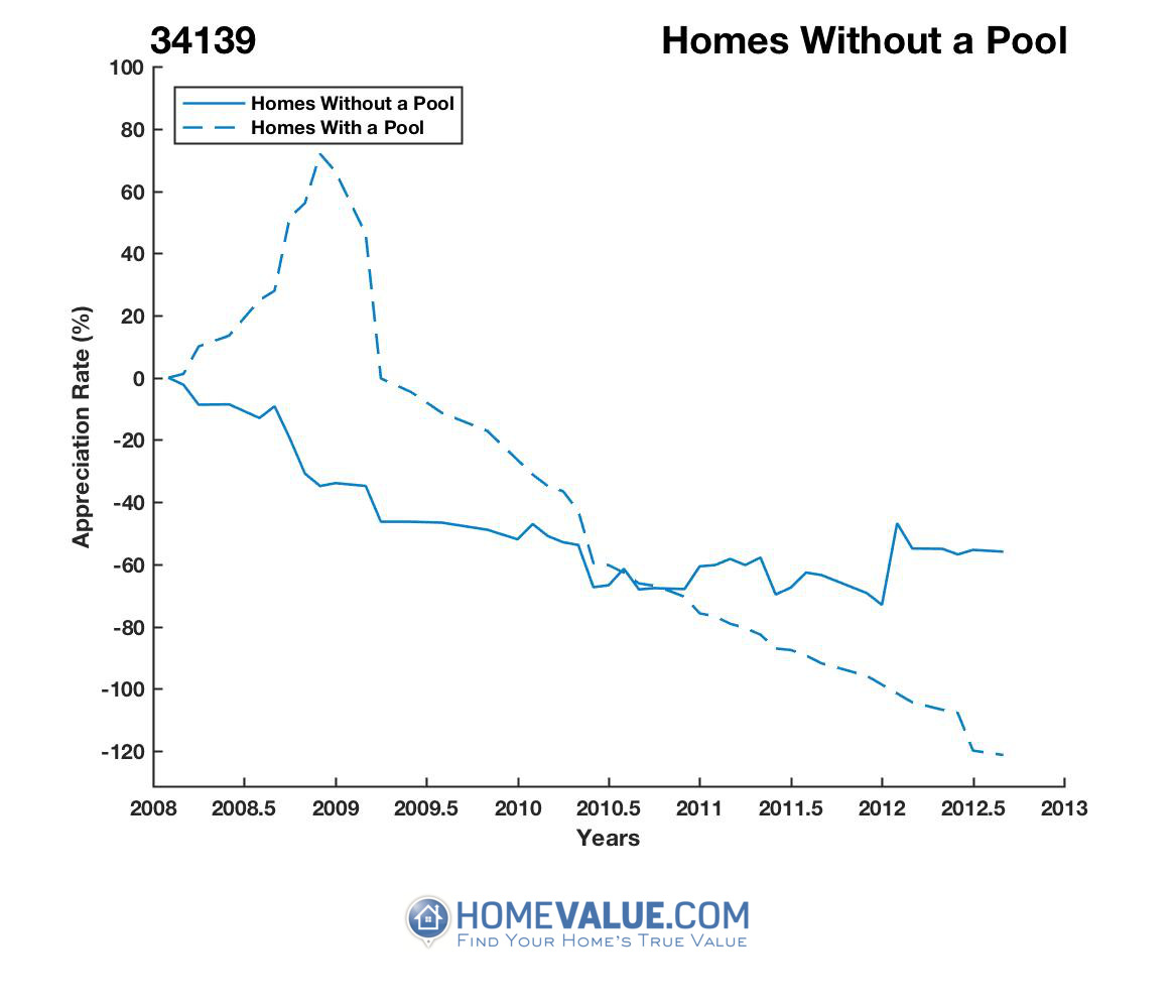 Homes Without A Pool Homes have appreciated 64.3x faster since 01/15/2012.