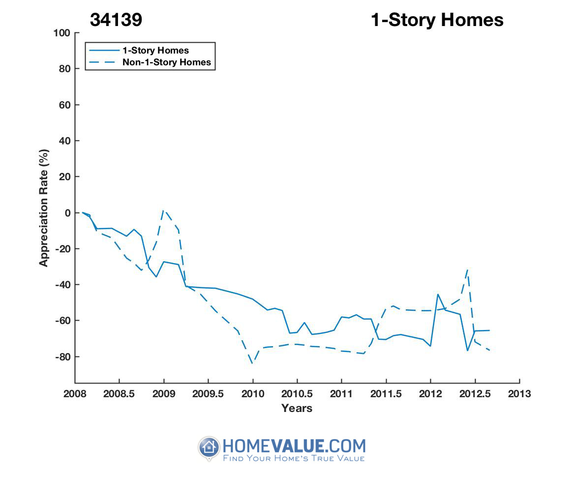 1 Story Homes have appreciated 4.9x faster since 01/15/2013.