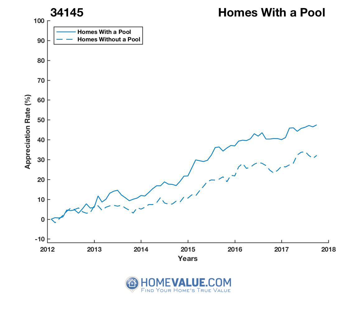1 Homes With A Pool Homes have appreciated 15% faster since 03/15/2012.