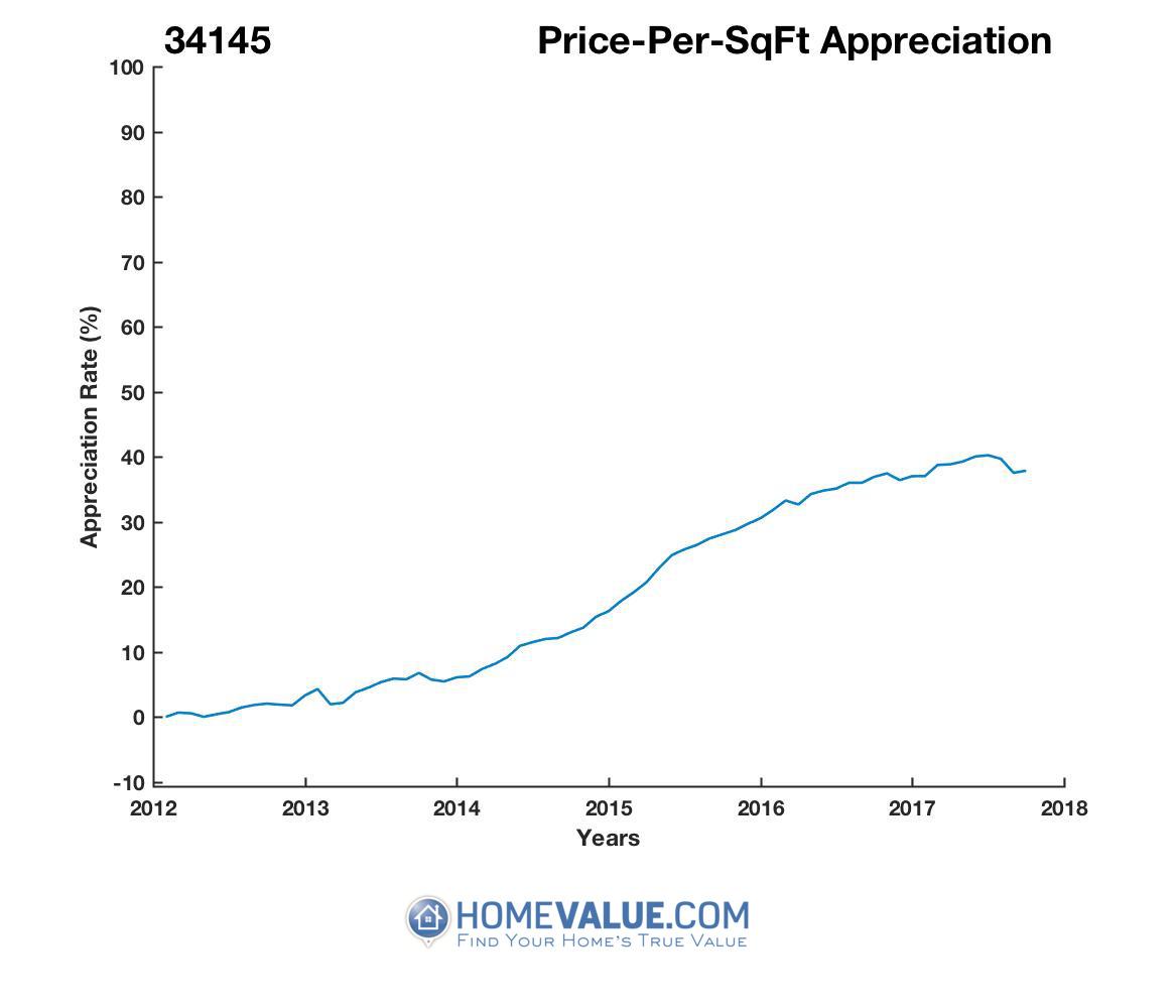 Average Price Per Sq.Ft. 34145