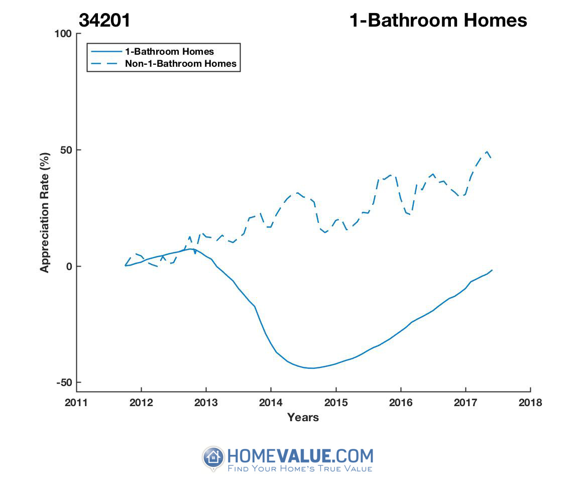1 Bathroom Homes have appreciated 60% faster since 03/15/2014.