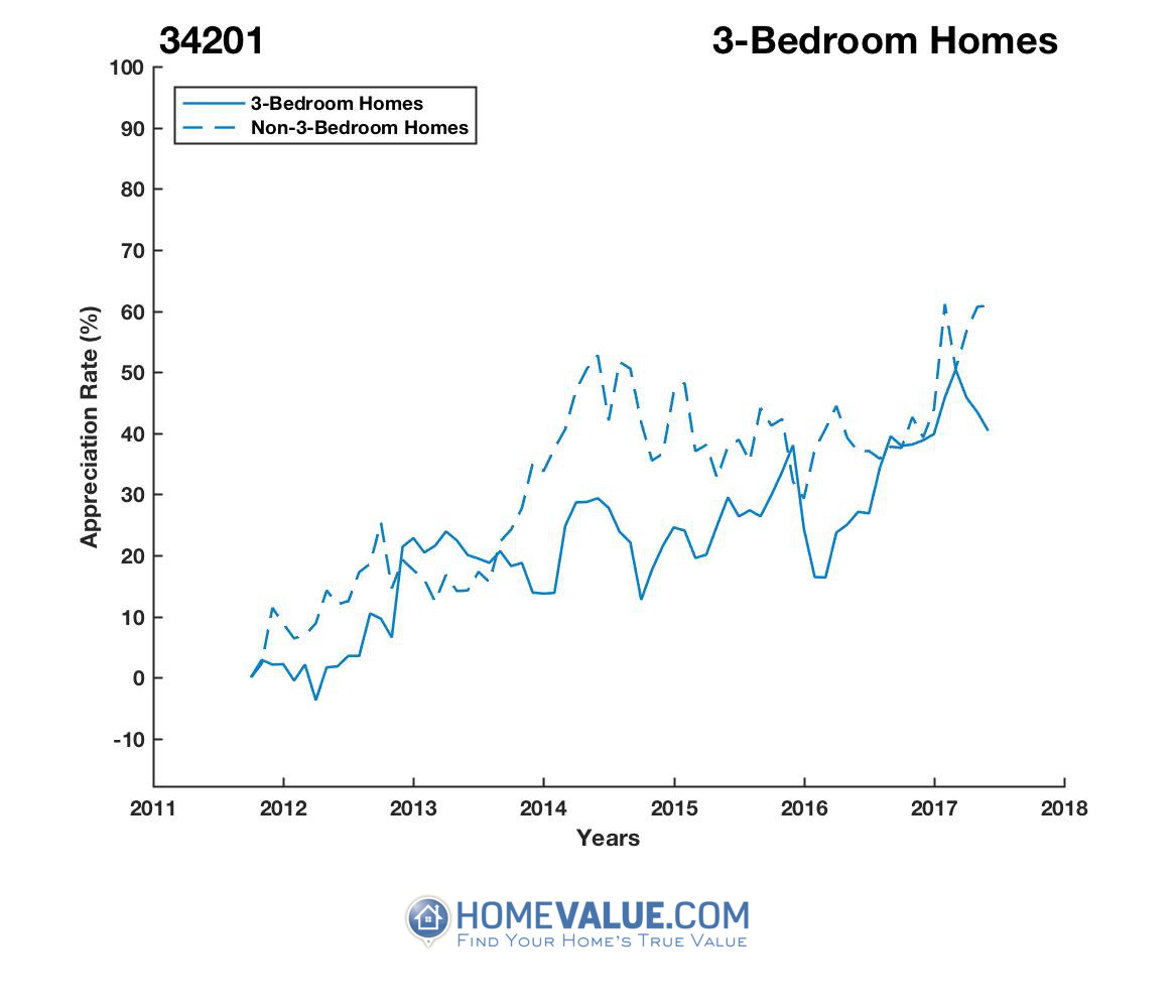 3 Bedrooms Homes have appreciated 30% faster since 09/15/2014.