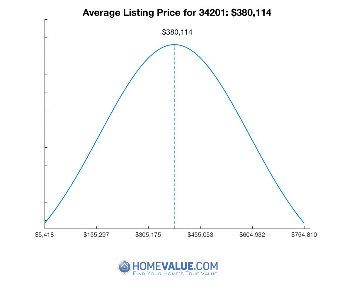 Average List Price 34201