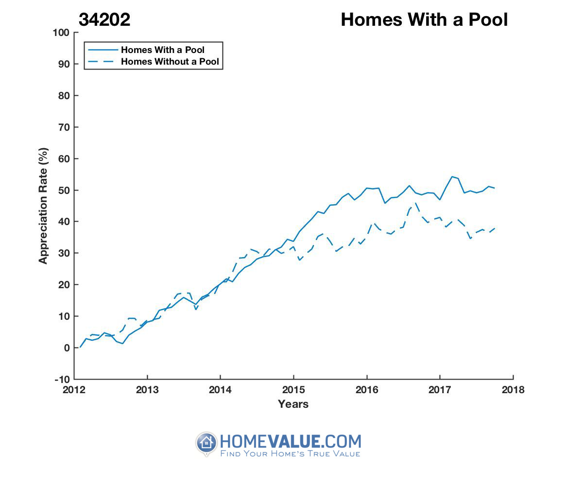 1 Homes With A Pool Homes have appreciated 19% faster since 09/15/2012.