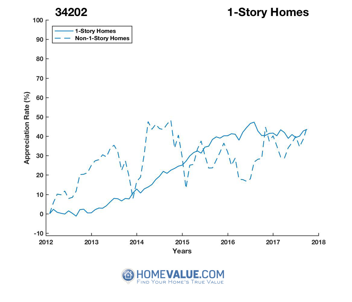1 Story Homes have appreciated 29% faster since 03/15/2013.
