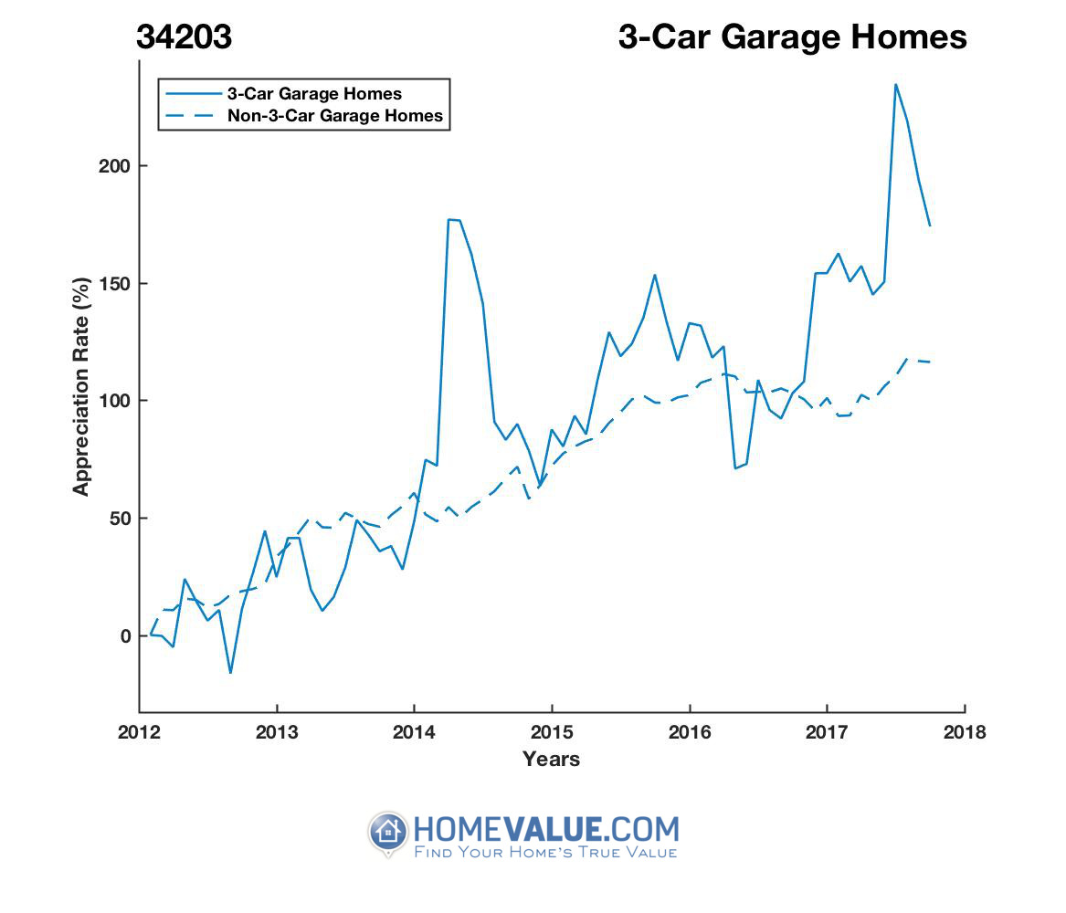 3 Car Garage Homes have appreciated 96% faster since 03/15/2012.