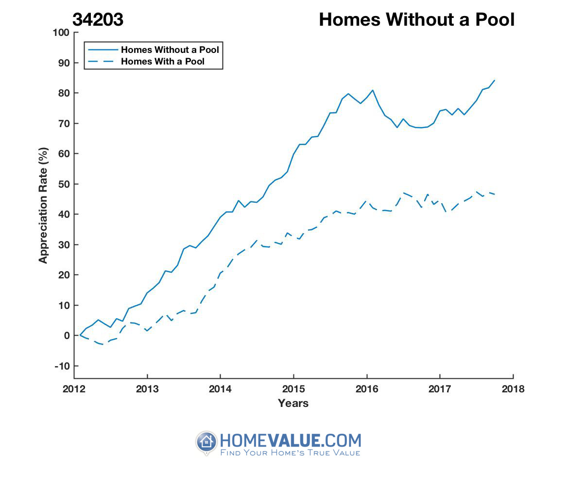 Homes Without A Pool Homes have appreciated 29% faster since 03/15/2012.