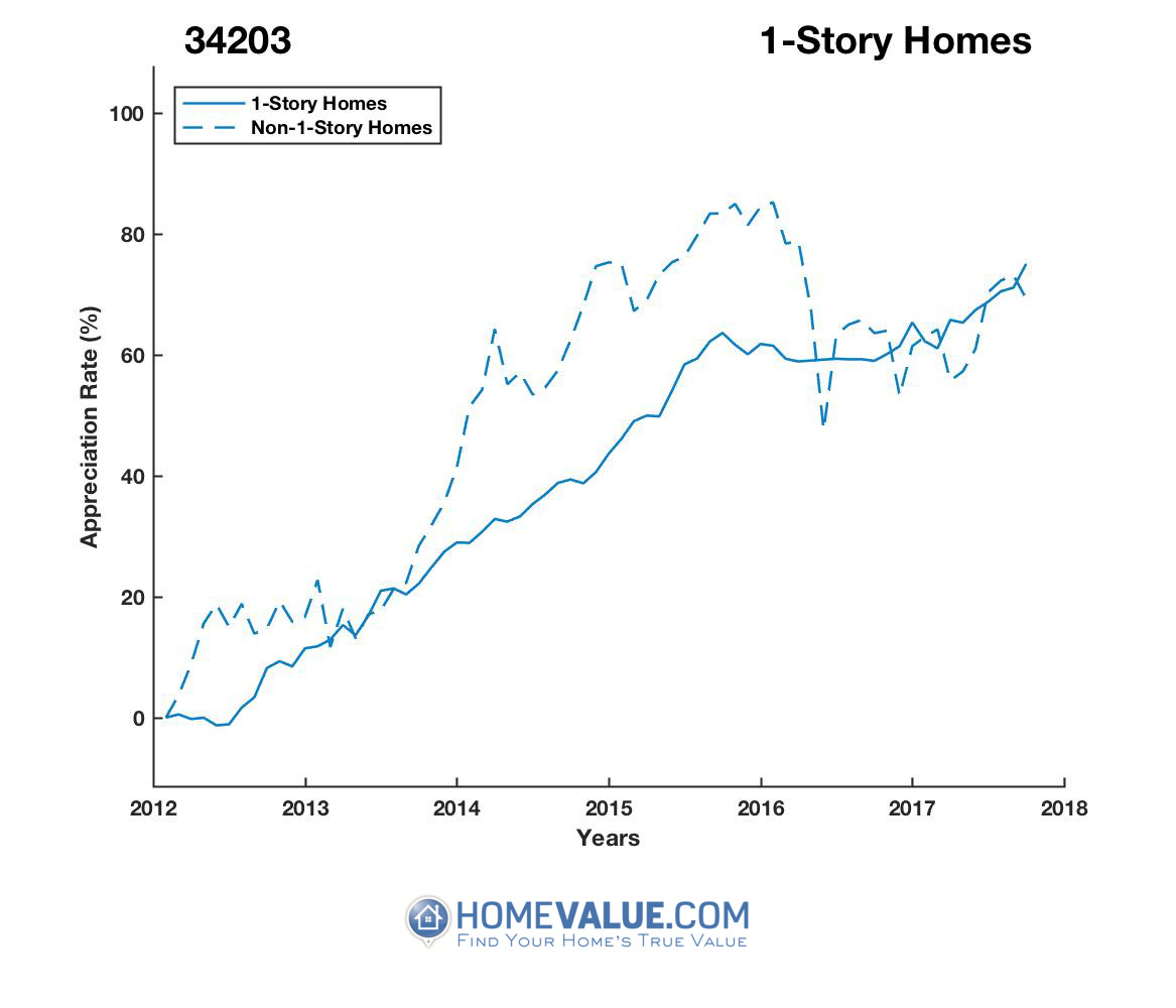 1 Story Homes have appreciated 15% faster since 09/15/2015.