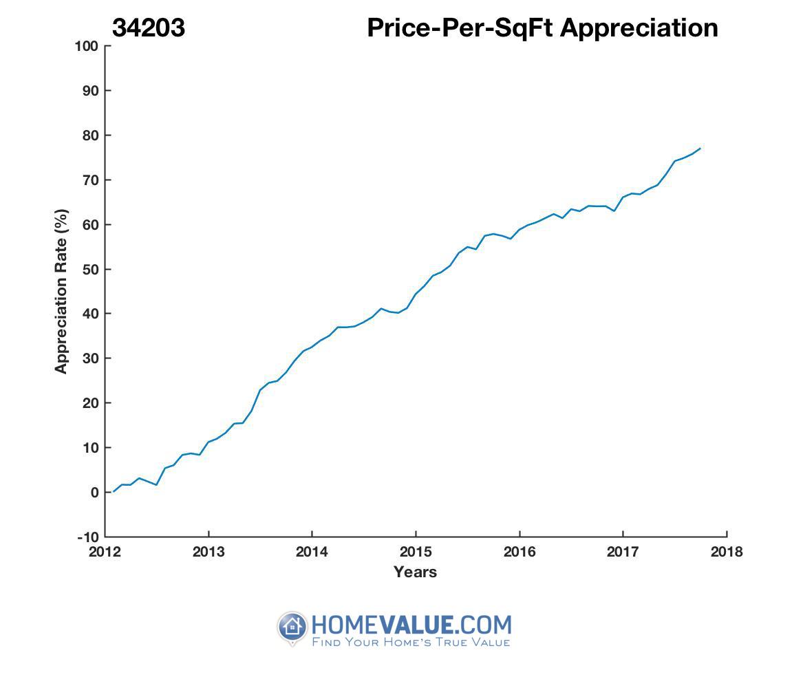 Average Price Per Sq.Ft. 34203