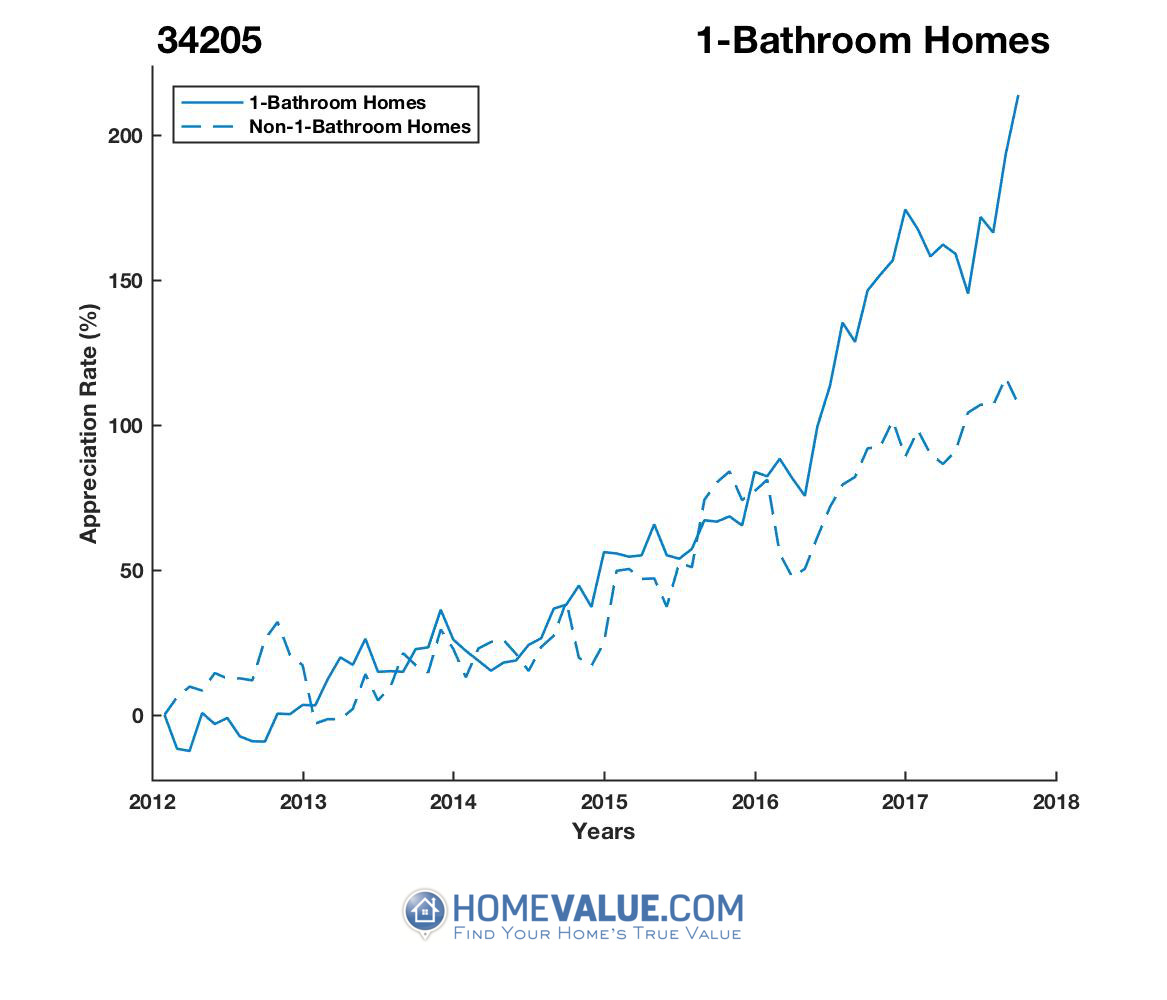 1 Bathroom Homes have appreciated 2.8x faster since 09/15/2012.