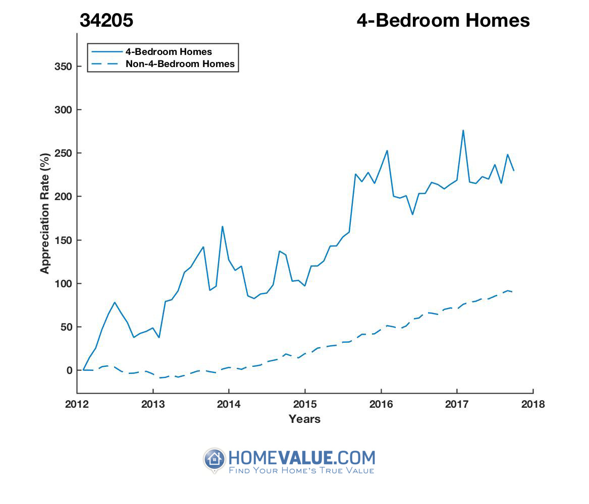 4 Bedrooms Homes have appreciated 72% faster since 03/15/2012.