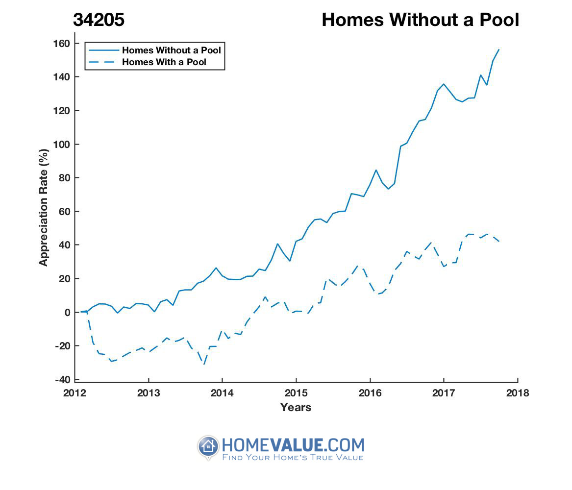 Homes Without A Pool Homes have appreciated 75% faster since 03/15/2012.