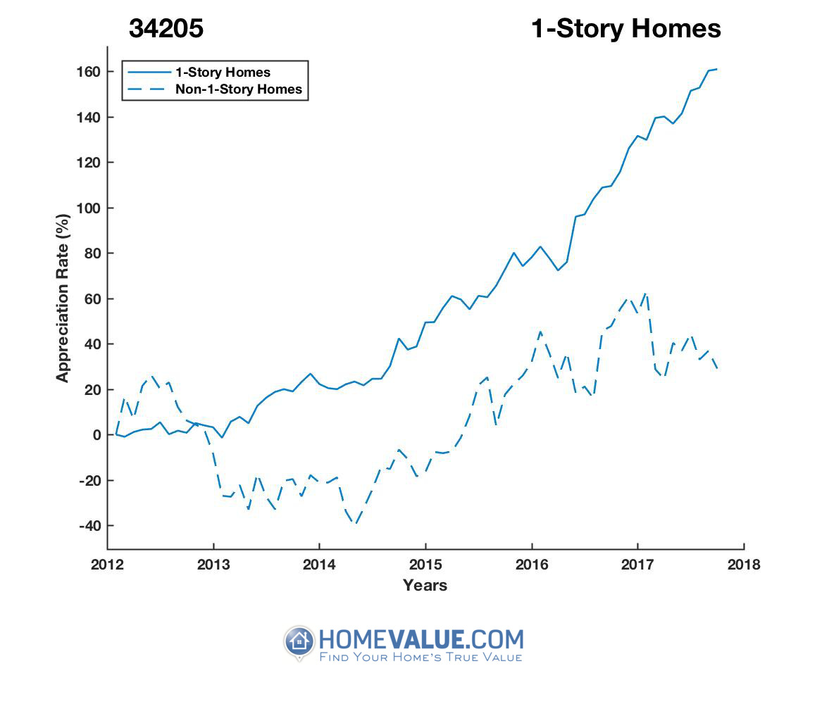 1 Story Homes have appreciated 2.4x faster since 09/15/2012.